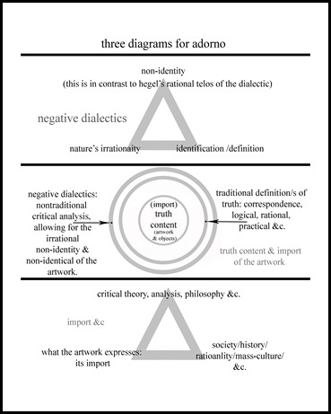 three diagrams for adorno